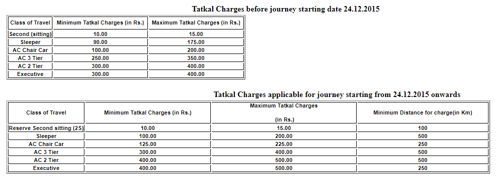 Tatkal Charges